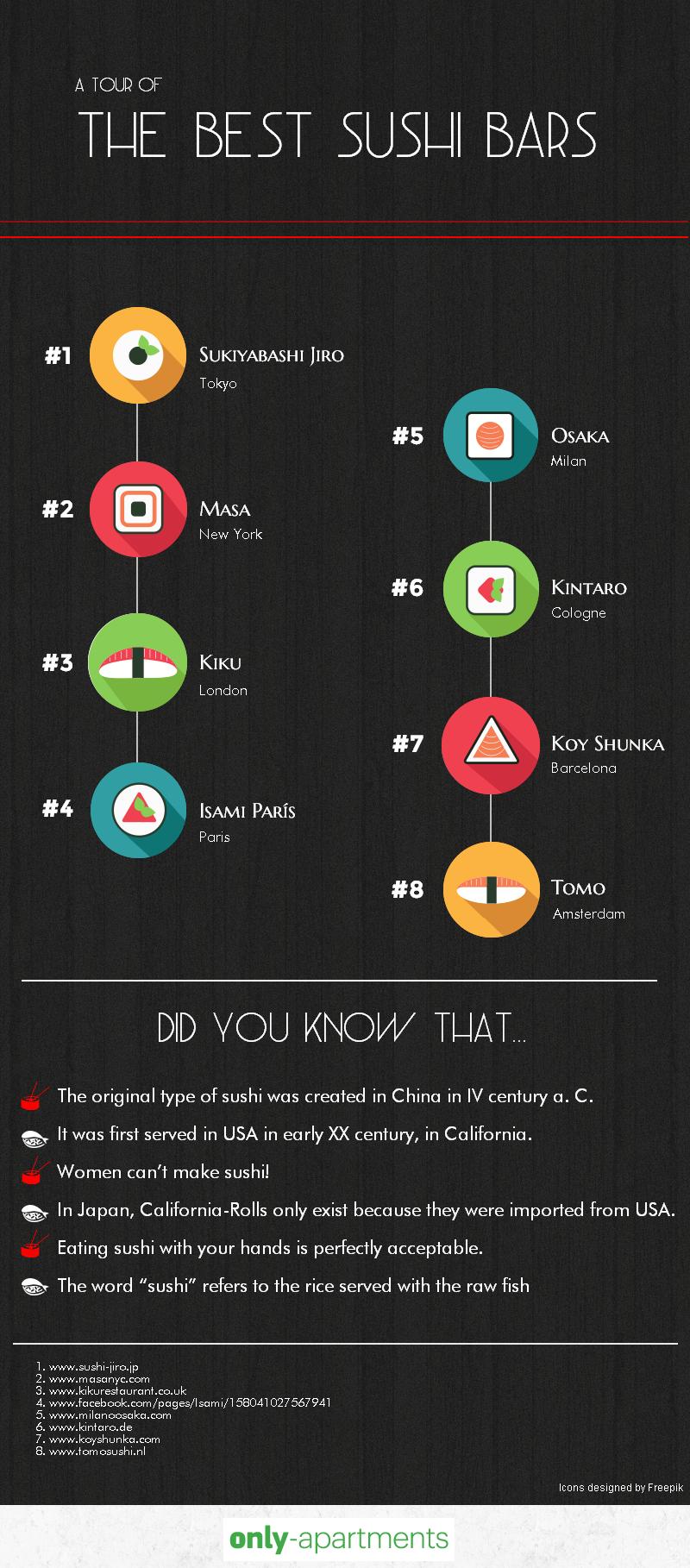 TOP 8 Sushi-Restaurants weltweit